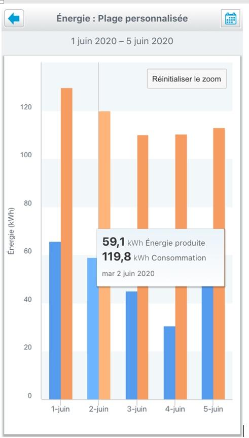 Autoconsommation Solaire-Entreprise-Morbihan_Circuit Court Energie